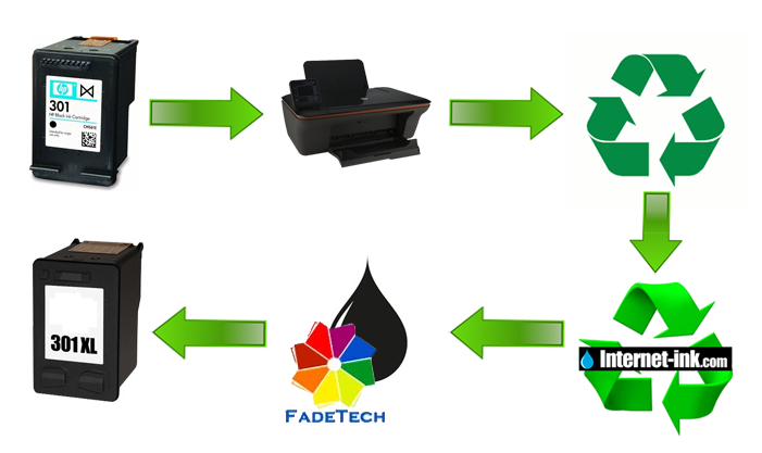 The lifecycle of a recycled ink cartridge